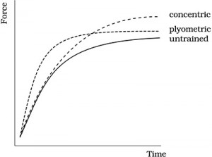 How strength improves as a result of (a) plyometric, and (b) concentric, or standard strength exercises (Platonov 1997)